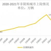 最新预测:2021年电动汽车销量或达250万辆