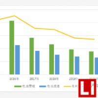 动力电池价格还能持续下降吗?